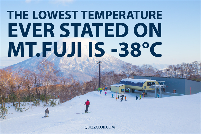 Geography Story: The lowest temperature ever stated on Mt. Fuji is -38C