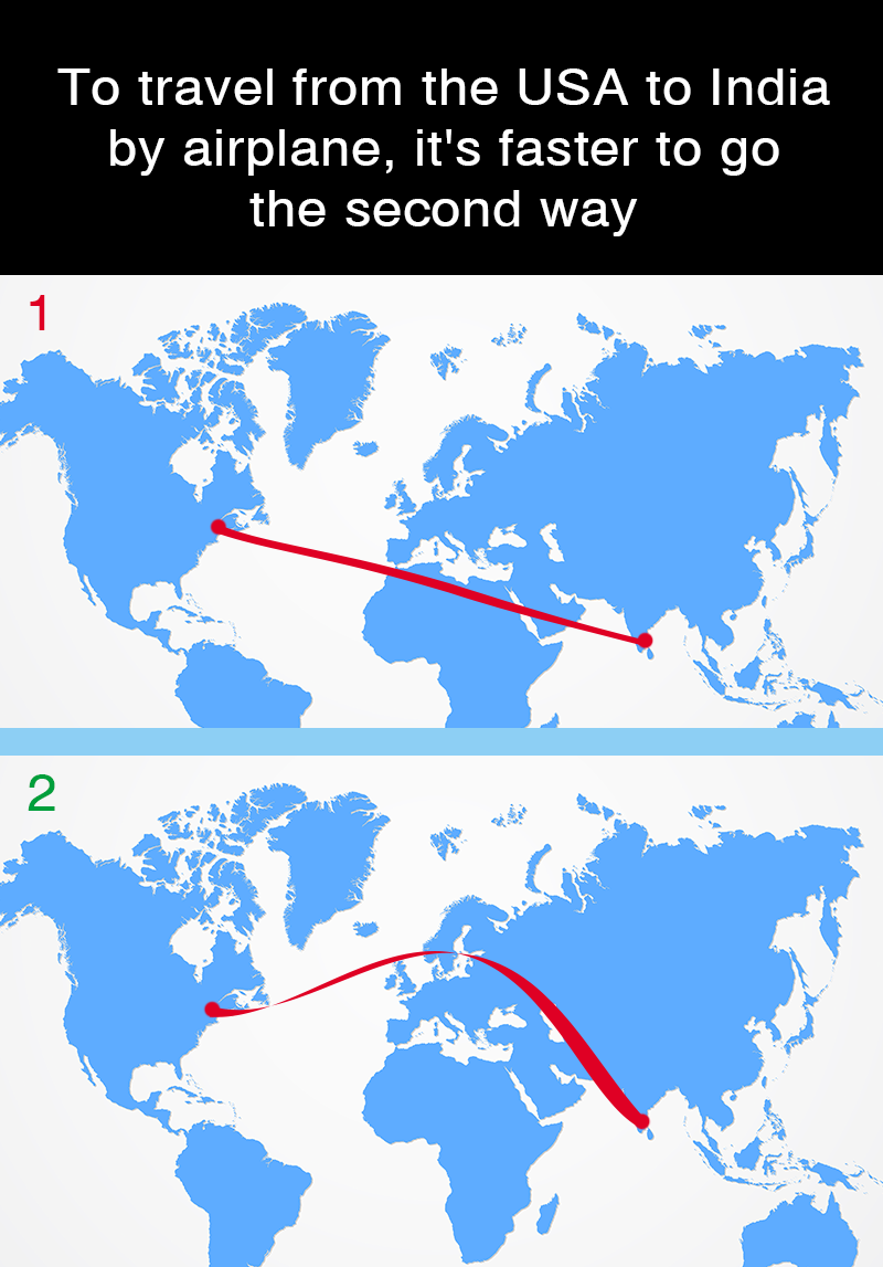 Geography Story: To travel from the USA to India by airplane, it's faster to go the second way