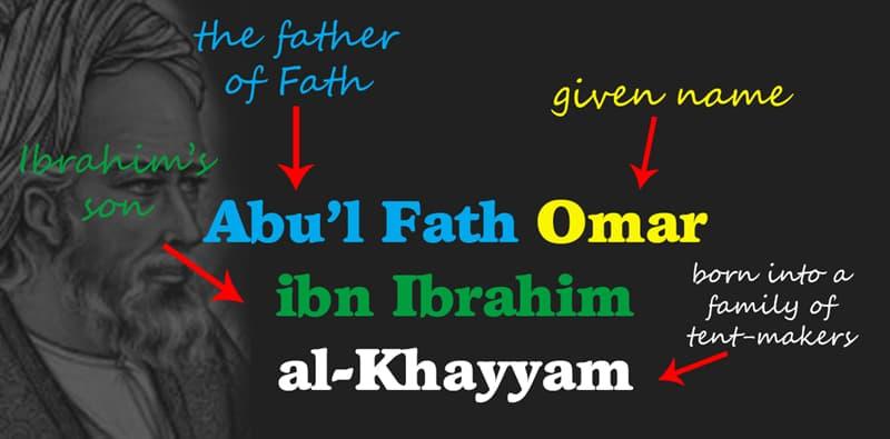 Geography Story: Abu'l Fath Omar ibn Ibrāhīm al-Khayyām