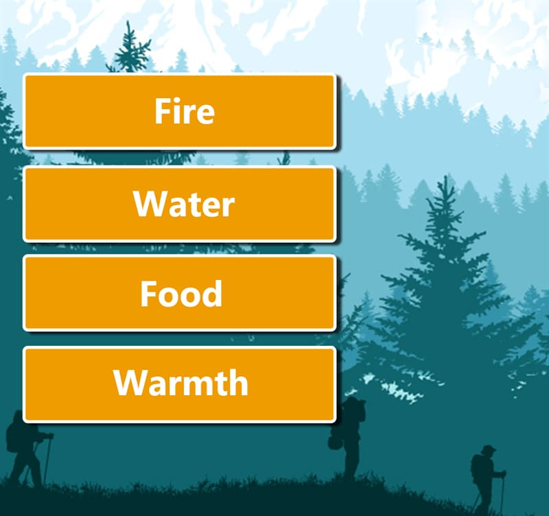 Society Story: 1. Warmth 2. Food 3. Fire 4. Water