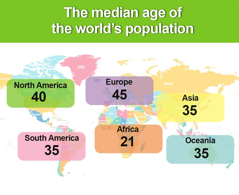 Geography Story: The median age of the population