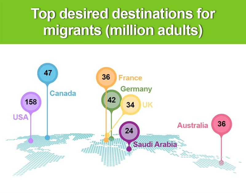 Geography Story: Top desired destinations for migrants
