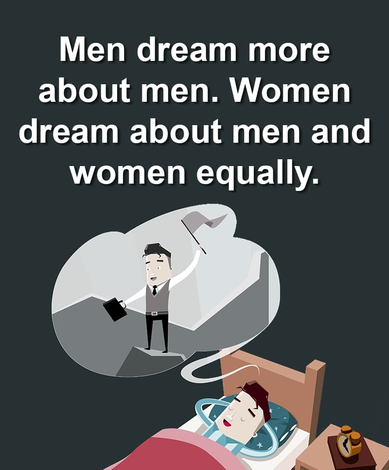 Science Story: Men dream more about other men. Women dream about men and women equally.