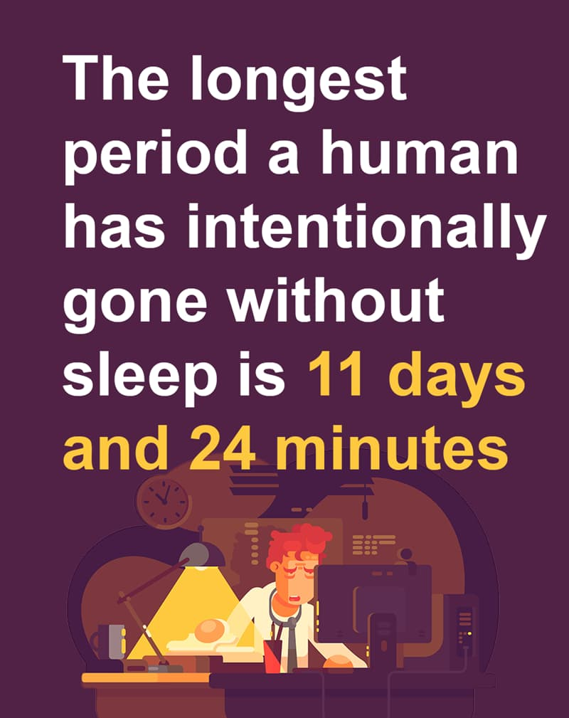 Geography Story: The longest period a human has intentionally gone without sleep is 11 days and 24 minutes.