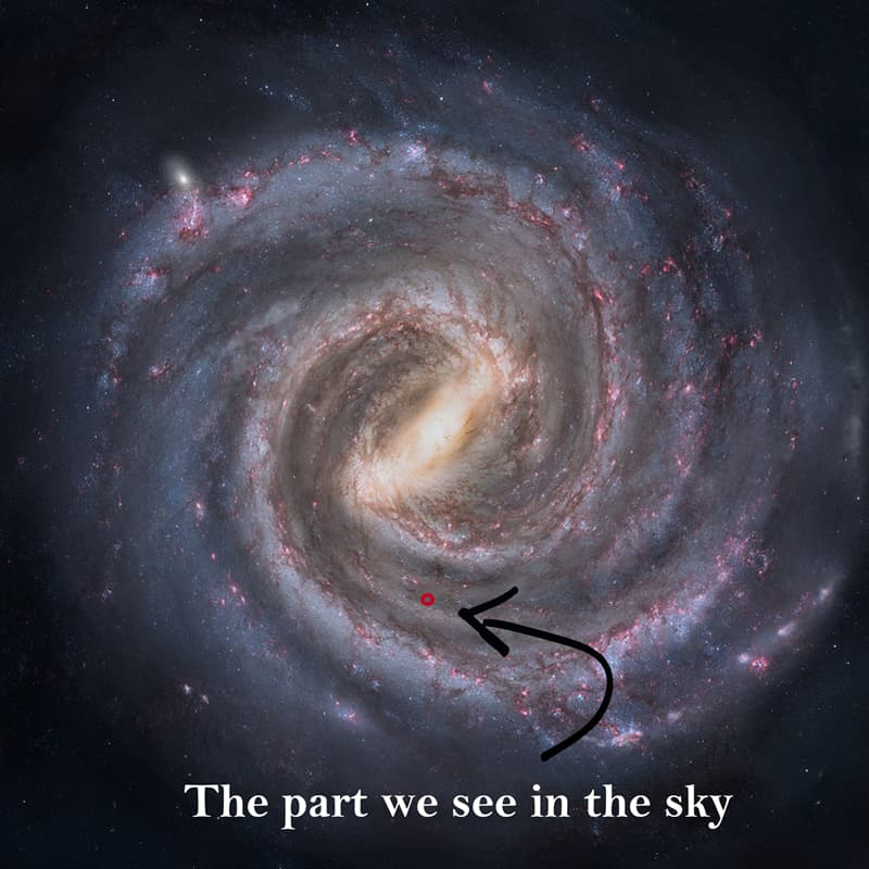 Science Story: Facts about the Milky Way