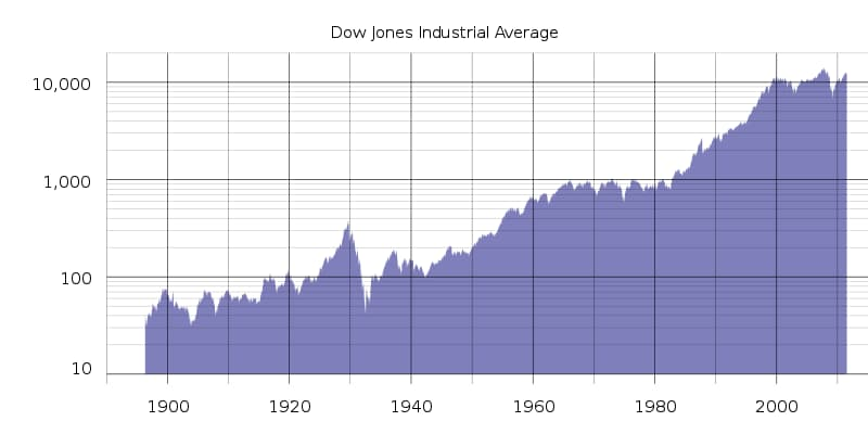 Gesellschaft Wissensfrage: Wie viele Unternehmen oder Aktien gehören zum Dow Jones Industrial Average?