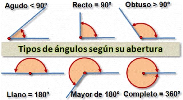 Cultura Pregunta Trivia: ¿De acuerdo a su medida cuántos tipos de ángulos existen?