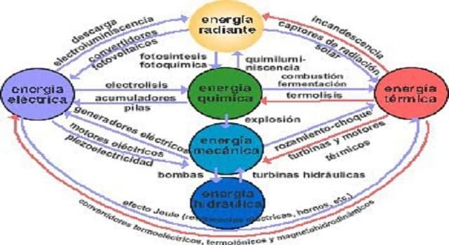 """Сiencia Pregunta Trivia: ¿Qué ley dice """"La energía no se crea ni se destruye solo se transforma""""?"""