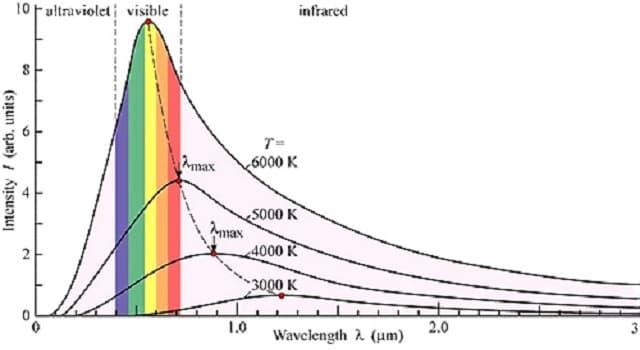 Сiencia Pregunta Trivia: ¿Cómo se llama la parte de la óptica que trata de las leyes relativas a la intensidad de la luz y de los métodos para medirla?