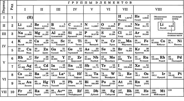 Наука Запитання-цікавинка: Який з перерахованих елементів не є галогеном?