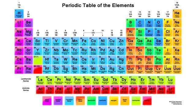 nauka Pytanie-Ciekawostka: Który element ma najniższą temperaturę wrzenia?
