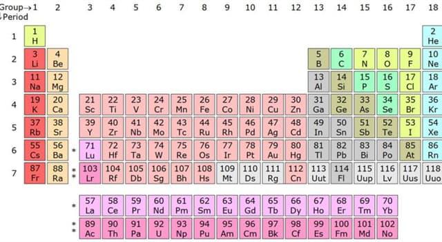 nauka Pytanie-Ciekawostka: Jakim symbolem chemicznym oznaczano wapń w układzie okresowym pierwiastków?