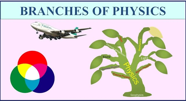 nauka Pytanie-Ciekawostka: Która nauka zajmuje się genezą i propagacją światła oraz zmianami, którym ulega i wywołuje?