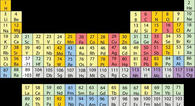 nauka Pytanie-Ciekawostka: Symbol którego z tych pierwiastków chemicznych zaczyna się na literę T?