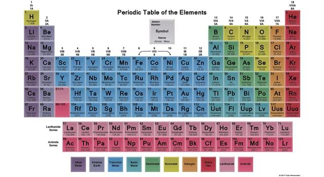 """nauka Pytanie-Ciekawostka: Nazwa jakiego pierwiastka chemicznego wywodzi się od greckiego słowa oznaczającego """"kolor""""?"""