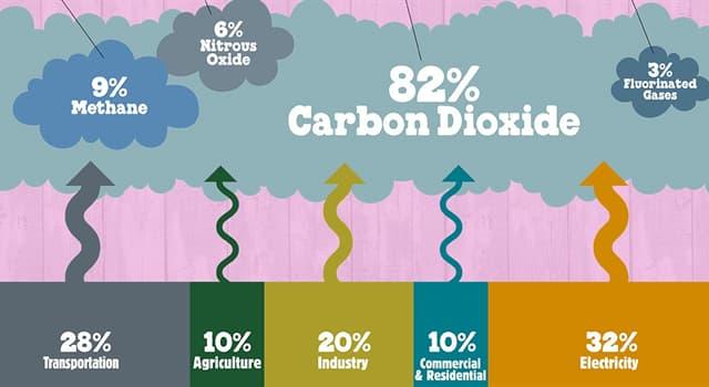 Natur Wissensfrage: In welchem Jahr erklärte die EPA Treibhausgase zur Bedrohung der öffentlichen Gesundheit?