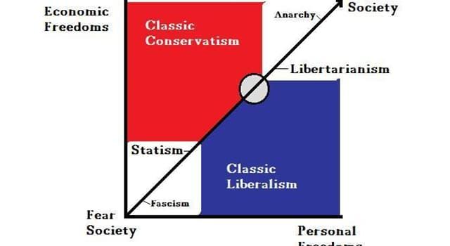 """społeczeństwo Pytanie-Ciekawostka: Który filozof i libertarianin napisał książkę """"Nowy Manifest Libertariański""""?"""