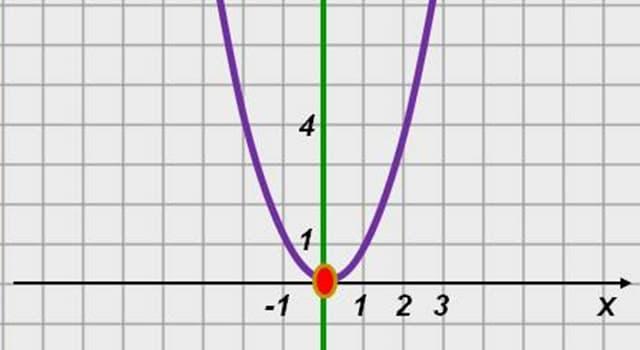 Наука Запитання-цікавинка: Який перед вами графік функції?