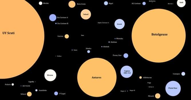 nauka Pytanie-Ciekawostka: Z ilu gwiazd składa się Wielki Wóz?