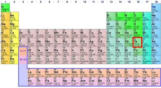 Сiencia Pregunta Trivia: ¿Cuál de los siguientes elementos fue descubierto en el siglo XVIII?