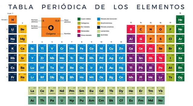 Сiencia Pregunta Trivia: ¿Cuál es el primer elemento sintético que se encuentra en la tabla periódica?