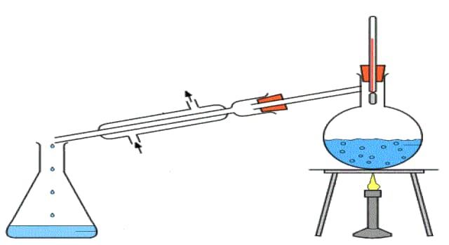 Сiencia Pregunta Trivia: ¿Cómo se llama el proceso de separar los componentes de mezclas líquidas mediante ebullición y condensación?